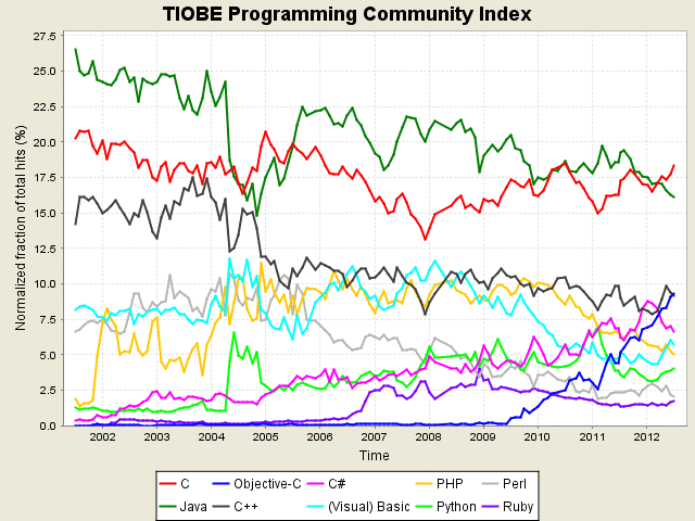programming-languages-reports